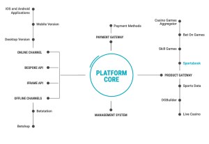 Digitain Platform Architecture